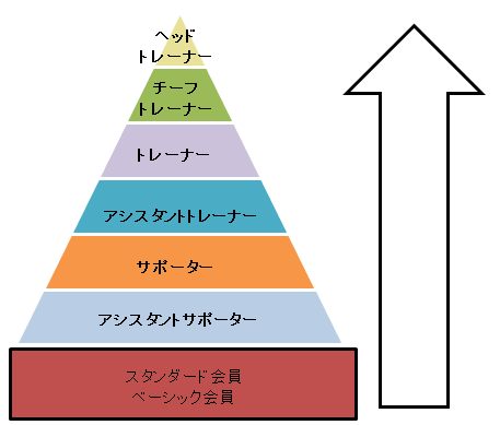 不動産投資で経済的自由を手にする会組織図